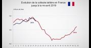 Le prix de lait de vache conventionnel gagne 22 € par rapport à l'année 2018.