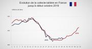 La production laitière en France s'est redressée modérément à partir du mois d'août 2019. CP : DR