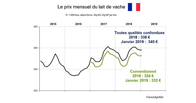 Selon l'enquête mensuelle laitière de FranceAgriMer, le prix standard du lait de vache conventionnel était au mois de janvier 2019 de 332 € les mille litres.