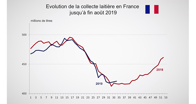 Après le recul de la production laitière au mois de juillet, elle repart désormais légèrement à la hausse. ©DR