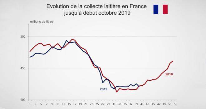 La production laitière en France se redresse depuis le mois d'août 2019. CP : DR.
