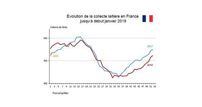 La production laitière en Europe diminue régulièrement depuis le mois d'août. En France, cette tendance baissière est particulièrement marquée, elle devrait se prolonger jusqu'au printemps, en raison du manque de stocks fourragers dans de nombreuses régions.