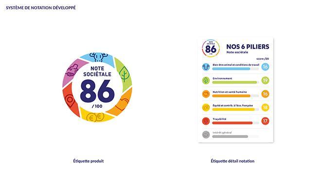 La performance sociétale imaginée collectivement par Ferme France va se décliner sur les produits de ses adhérents par un logo indiqnant le nombre de points obtenus.